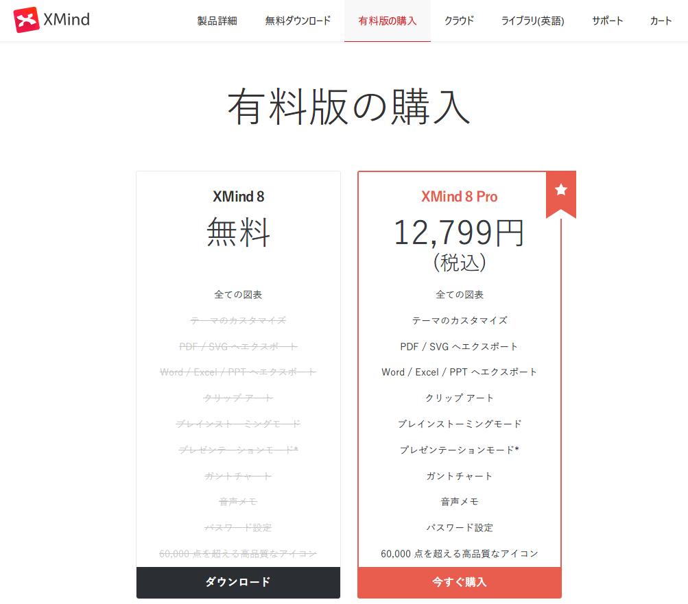 マインドマップツール 一人で使うなら無料版 Xmind で十分 インストールの流れ 使い方を分かりやすく紹介 ガイル大佐の マイノリ ブログ
